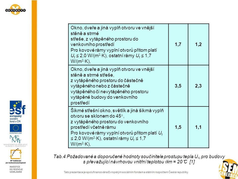 Tab.4 Požadované a doporučené hodnoty součinitele prostupu tepla UN pro budovy s převažující návrhovou vnitřní teplotou im = 20°C [1]